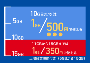 b-mobile-s-990-just-fit-sim3
