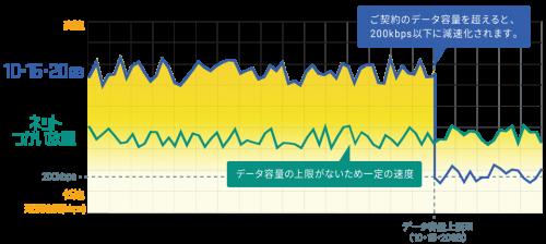 dti-sim-unlimited-slow