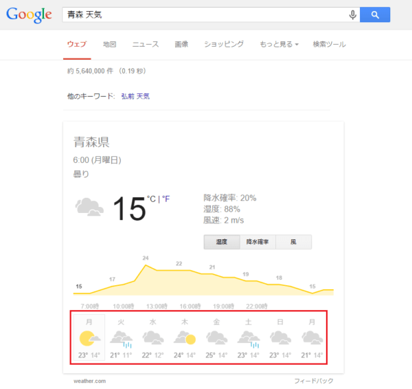 Googleモバイル検索の「地名+天気」で表示される天気予報が本日を含めた10日間分閲覧できるように変更。