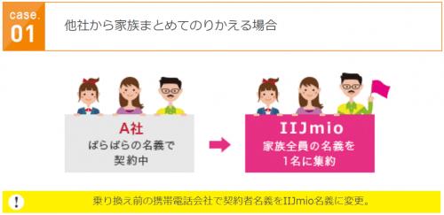 iijmio-family2