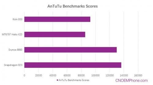 kirin950-heliox20-exynos8890-snapdragon820-antutu-scores