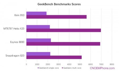 kirin950-heliox20-exynos8890-snapdragon820-geekbench-scores