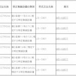Nexus 5 LG-D821が技適通過。日本のGoogle Playストアで販売されるのはやはりD821か。
