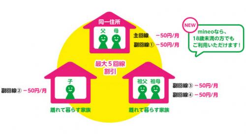 mineo-family1
