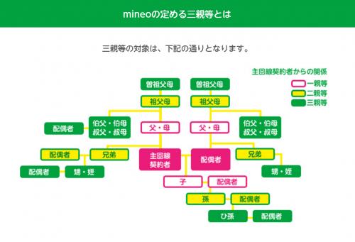 mineo-family7