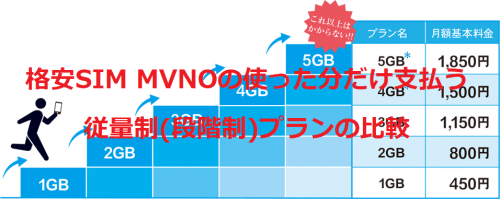 mvno-measured-rate