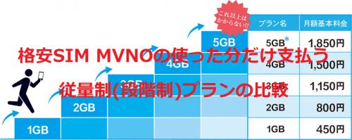 格安SIM MVNOの使った分だけ支払う従量制(段階制)プランの比較と ...