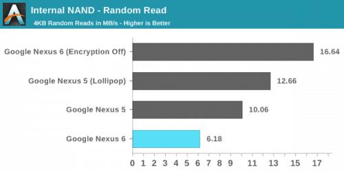 nexus6-encrypt-performance1