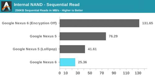 nexus6-encrypt-performance3