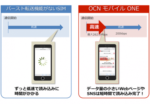 ocn-mobile-one-burst1