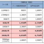 OCNモバイルONEの6GB/20GB/30GBプランを他社格安SIMと比較。3日制限なしでコスパは高い