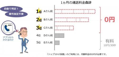 ocn-top3-kakehoudai1