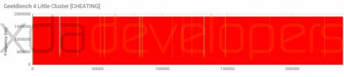ベンチマークブーストを行っていると指摘されたOnePlus5。常に最大レベルの周波数で推移している
