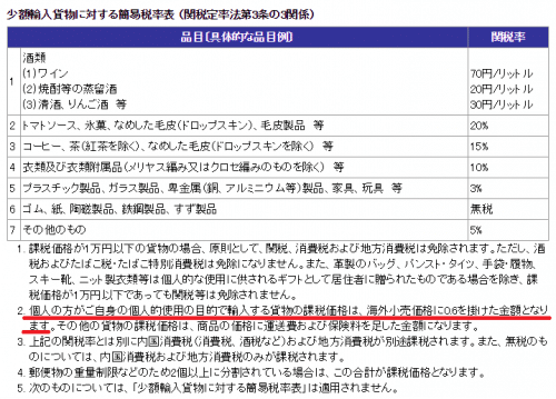 overseas-device-tax3
