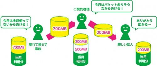 packetgift-share1