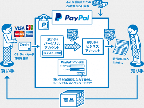 paypal15