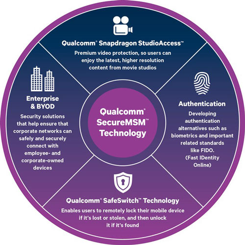 qualcomm-security-solutions
