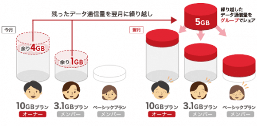 rakuten-mobile-data-share21