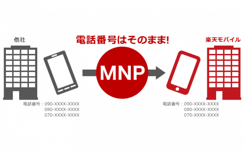 rakuten-mobile-mnp-same-day2