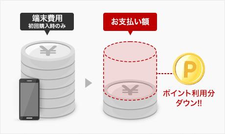 rakuten-mobile-point-payment3