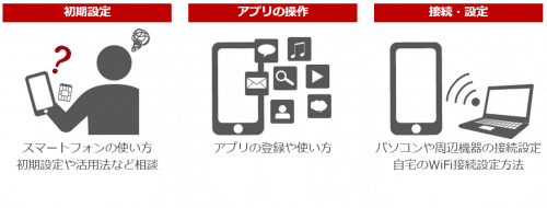 rakuten-mobile-sumaho-support