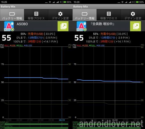 Redmi Proのバッテリー消費の推移