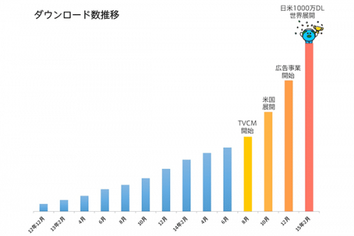 smartnews-10million
