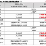 格安SIM(MVNO)LTE無制限比較と速度.U-mobile&ぷらら-11月-