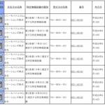 FOMAプラスエリアに完全対応のXperia Z3 Tablet Compact LTEモデルが技適を通過。日本で発売される可能性が高まる。