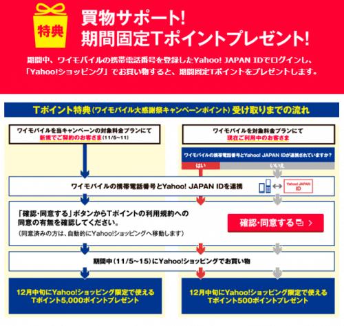 y-mobile-campaign0.3